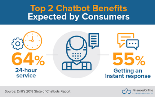 Top Chatbot Benefits Expected by Consumers