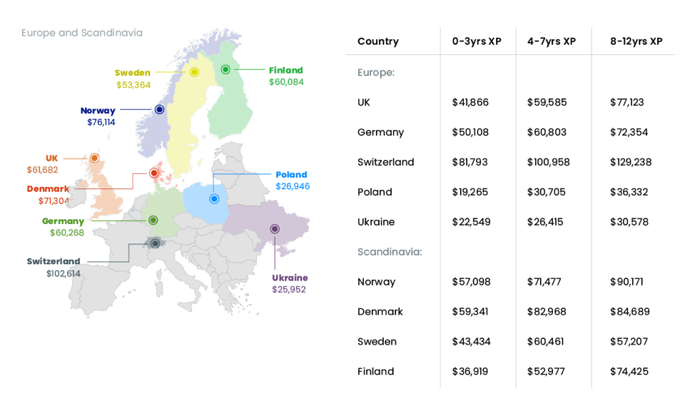 europe ux rates