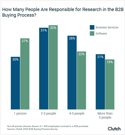 People Responsible for Research During B2B Buying