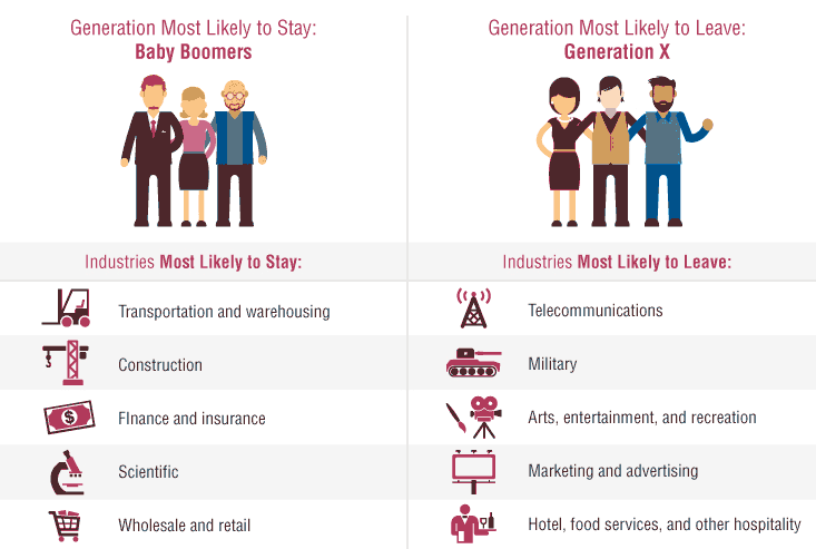 Gen X is more likely to leave a job.