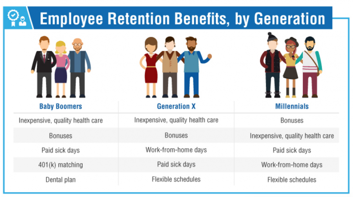 Employee retention benefits vary by generation.