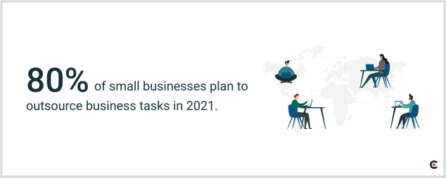 80% of small businesses plan to outsource business tasks in 2021.