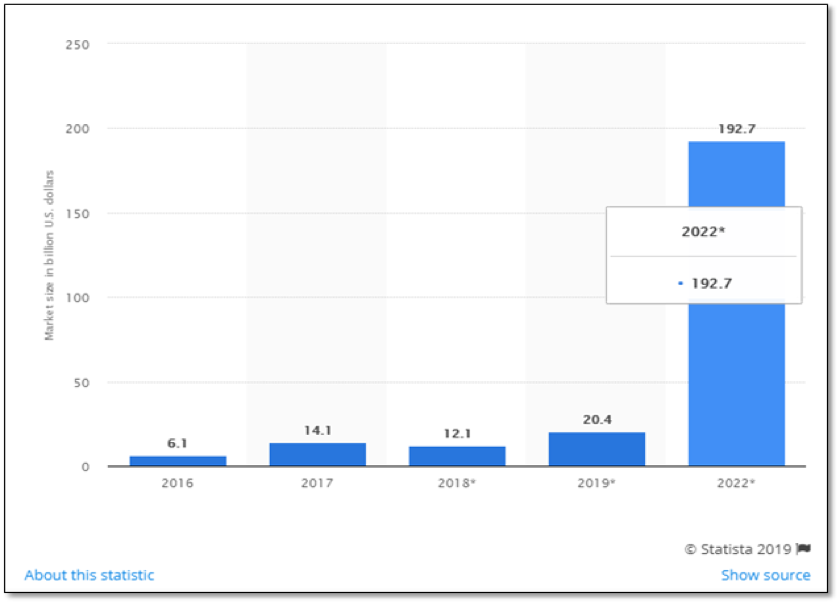 graph from statista showing growth in AR/VR market