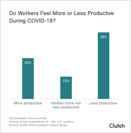 do workers feel more or less productive during covid-19?