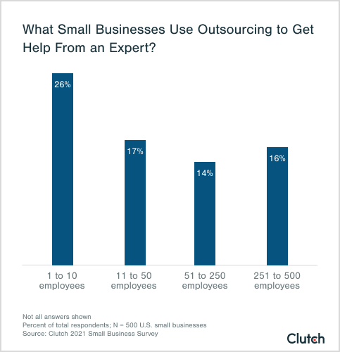 what small businesses use outsourcing to get help from an expert?