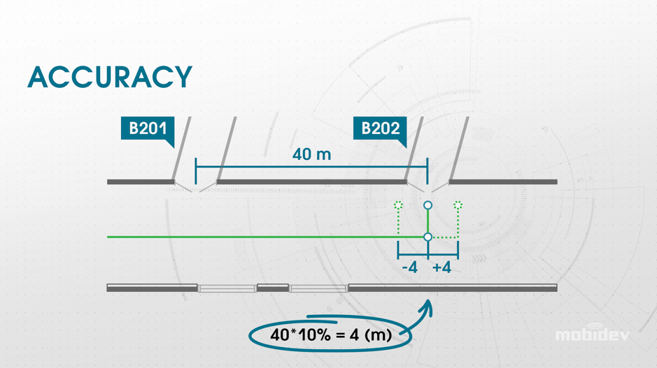 accuracy threshold for a user to navigate indoors
