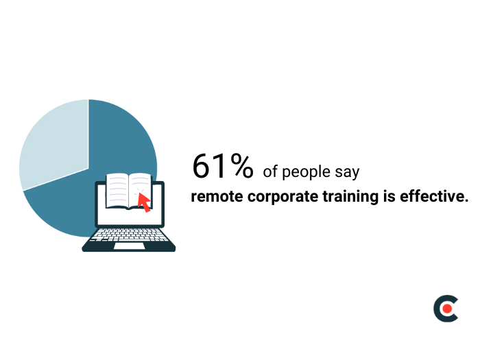 61% of people say remote training is effective.