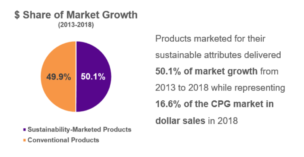 Dollar Share of Market Growth Sustainability Products