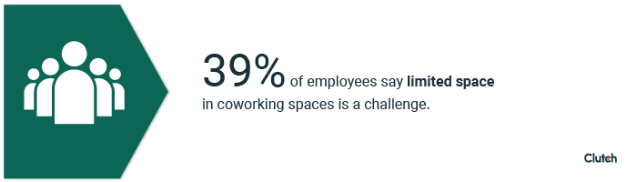 39% of employees say limited space in coworking spaces is a challenge