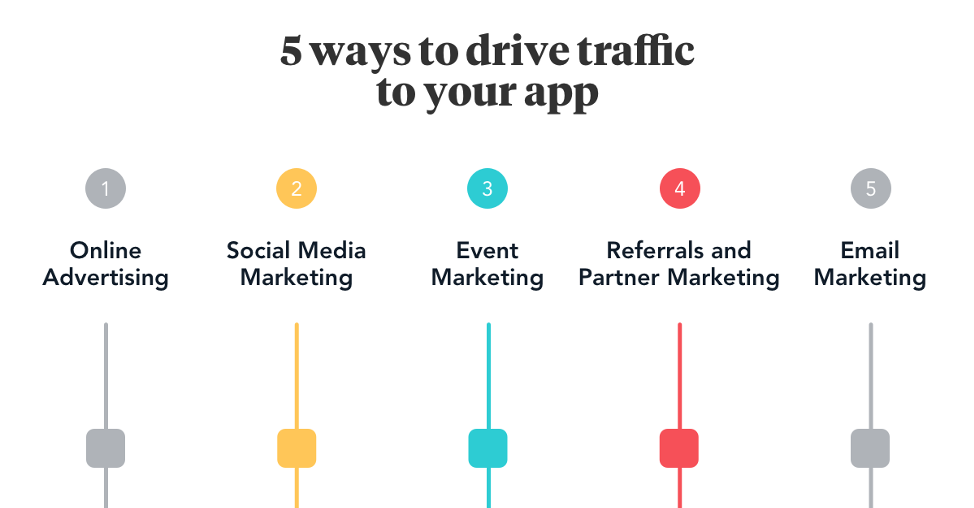 5 ways to drive traffic to your app