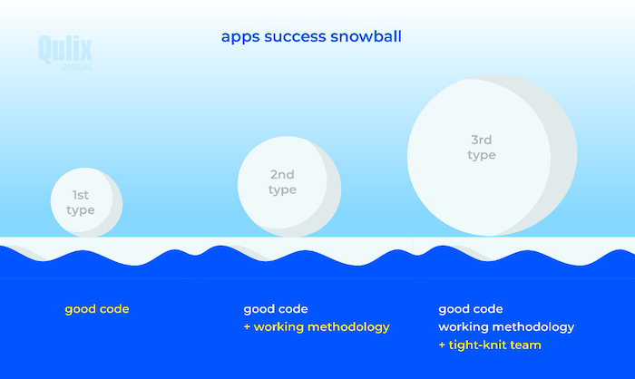 Apps Success Snowball Qulix