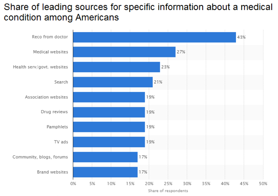 Share of leading sources for specific information about a medical condition among Americans.