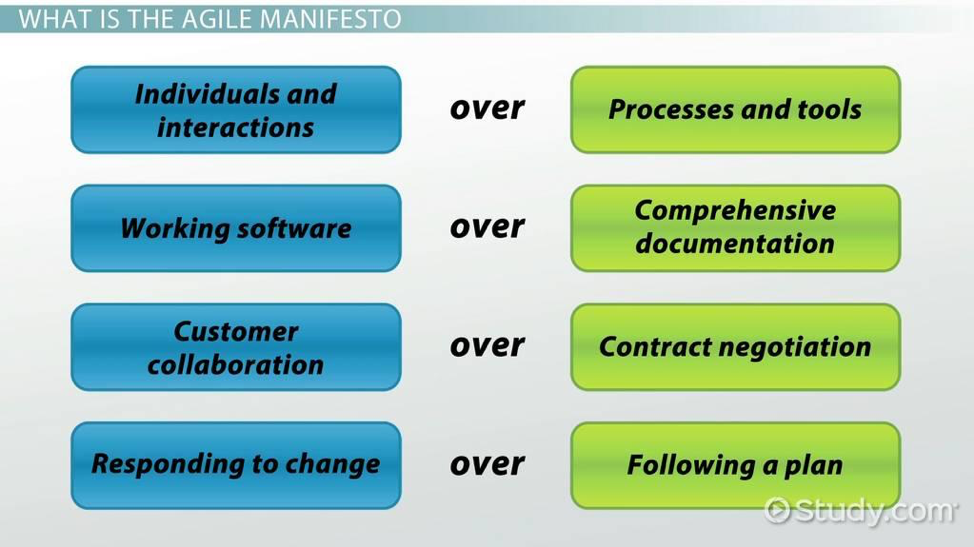 What is the agile manifesto?