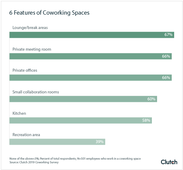 6 Features of Coworking Spaces