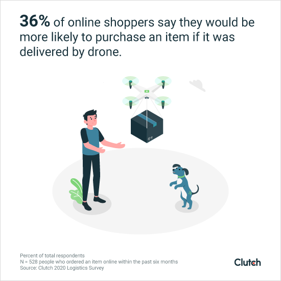36% of online shoppers are more likely to purchase an item if it was delivered by drone