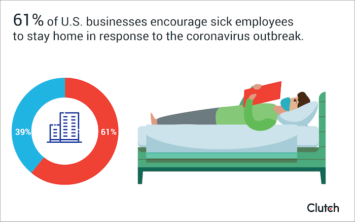 61% of U.S. businesses encourage sick employees to stay home in response to the coronavirus outbreak.