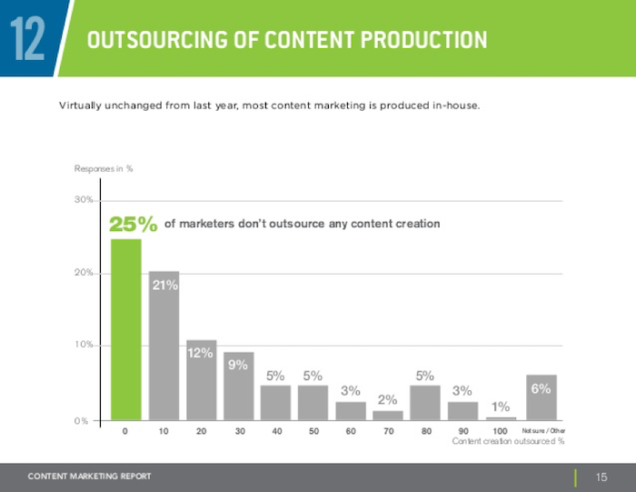 Content Outsourcing Stats