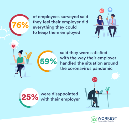 76% of employees say they feel their employer did everything they could to keep them employed