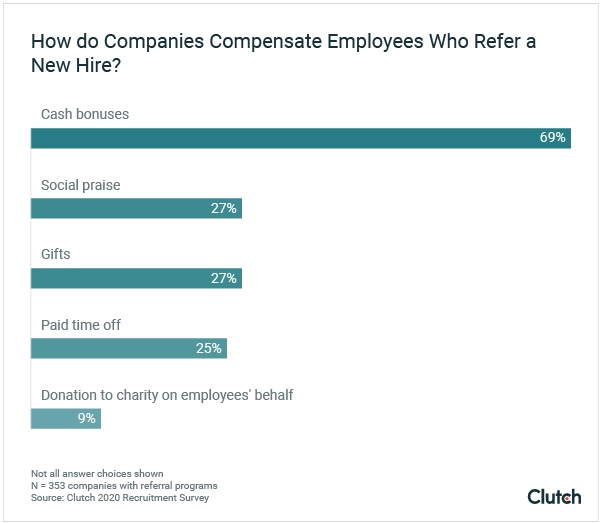 how do companies compensate employees
