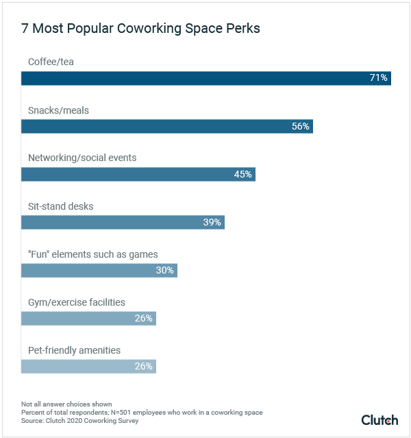 7 Most Popular Coworking Space Perks