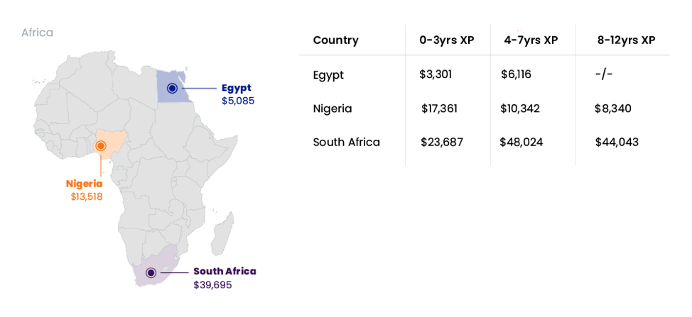 africa ux prices