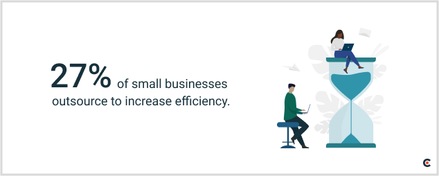 27% of small businesses outsource to increase efficiency.