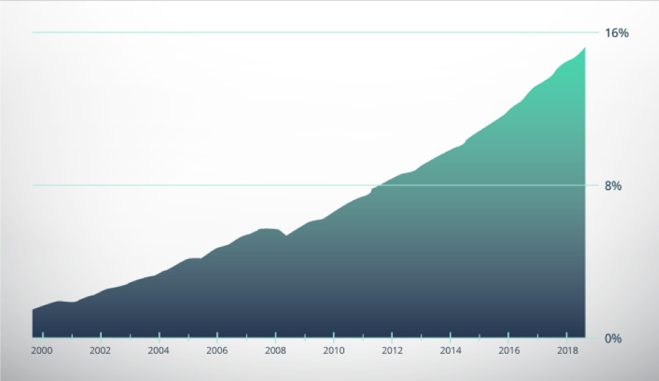 E-commerce share reached 15% of total retail sales and has been steadily increasing since 2000.