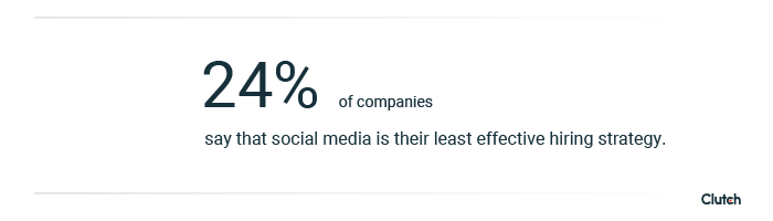 24% of companies say that social media is their least effective hiring strategy.