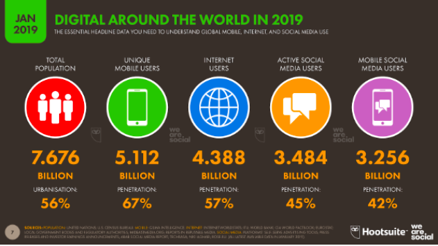 Digital Around the World in 2019