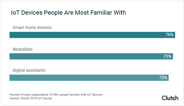 IoT Devices People are Most Familiar With
