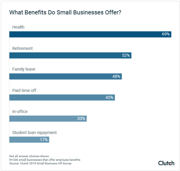 benefits small businesses offer in 2019