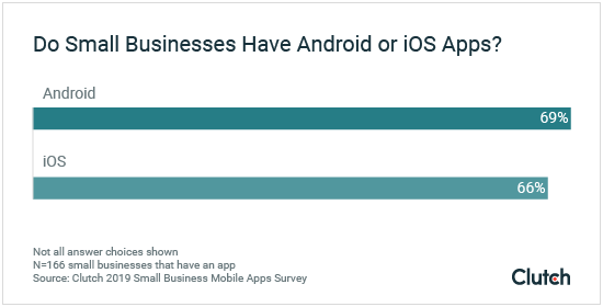 Do Small Businesses Have Android or iOS Apps?