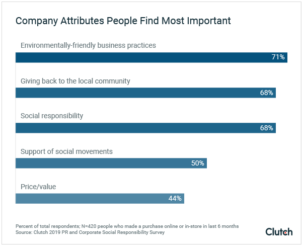 Company Attributes People Find Most Important