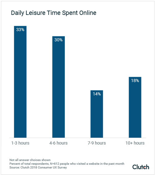 daily leisure time spent online