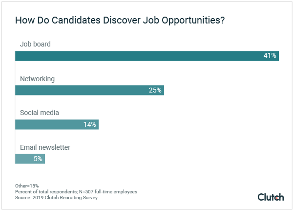 Candidates use job boards, networking, social media, and more to find a new job.