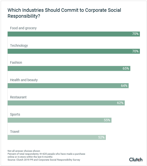 Which industries should commit to corporate social responsibility?