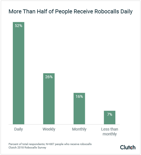 More than half of people receive robocalls daily graph
