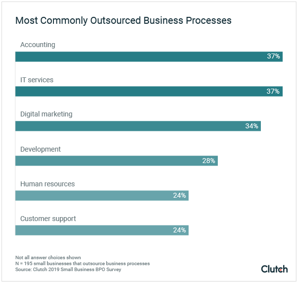 Most Commonly Outsourced Business Processes
