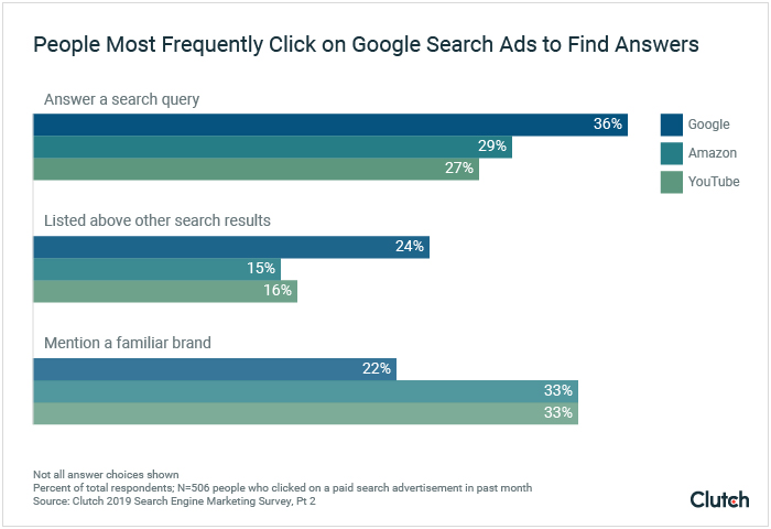 People Most Frequently Click on Google Search Ads to Find Answers