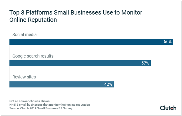 Top 3 Platforms Small Businesses Use to Monitor Online Reputation