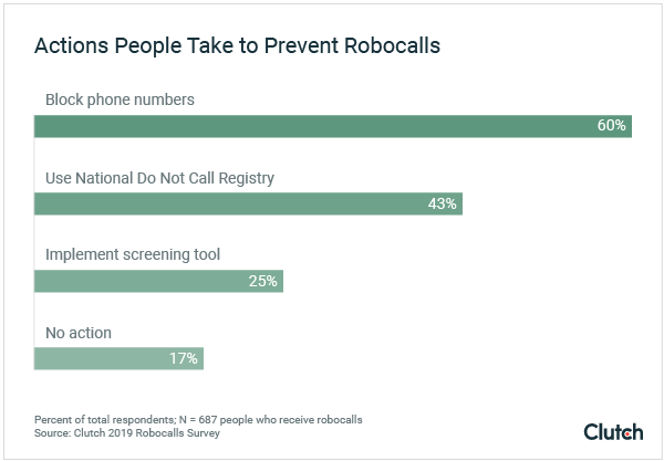 Actions People Take to Prevent Robocalls graph