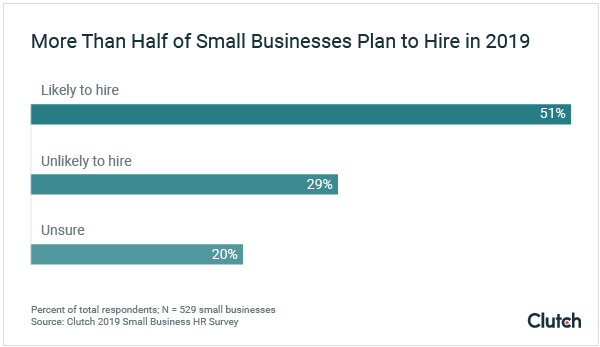 Graph of Small Business Hiring Plans in 2019