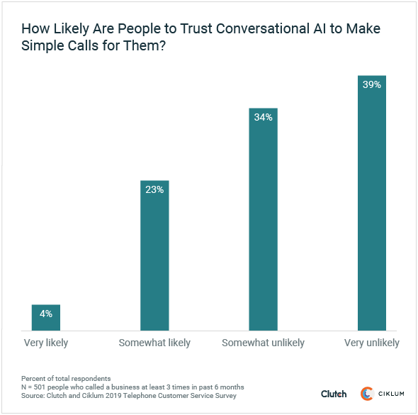How likely are people to trust conversational AI to make simple calls for them?