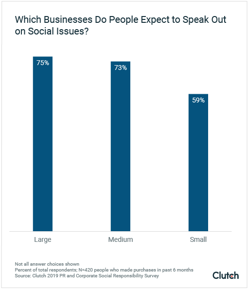 Which Businesses Do People Expect to Speak Out on Social Issues?