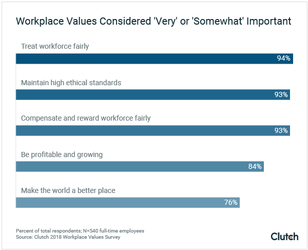 "Workplace values considered ""very"" or ""somewhat"" important"