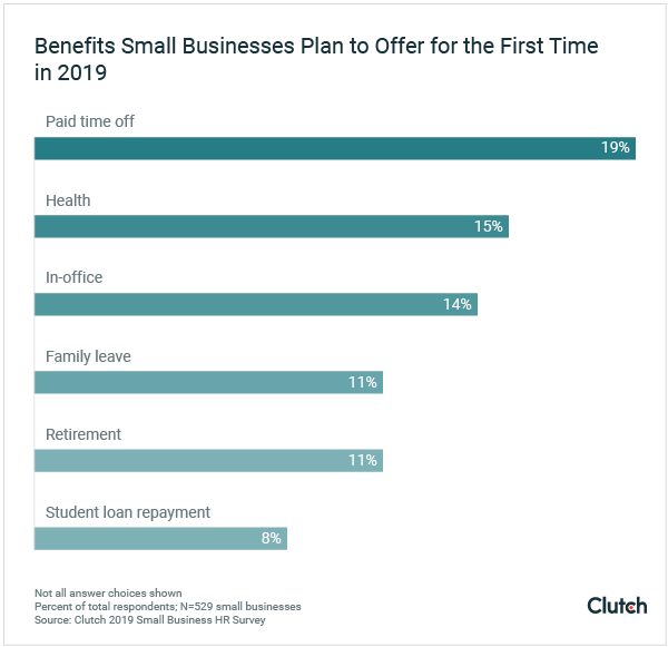 small businesses plan to offer new and updated benefits in 2019