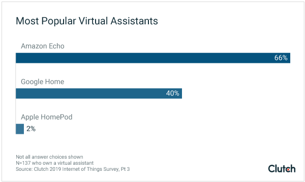 Most Popular AI-Powered Virtual Assistants