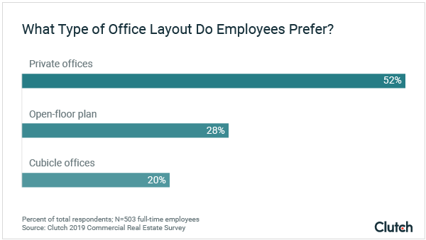 What Type of Office Layout Do Employees Prefer?