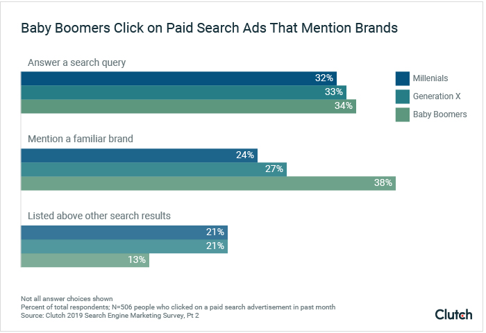 Baby Boomers Click on Paid Search Ads That Mention Familiar Brands