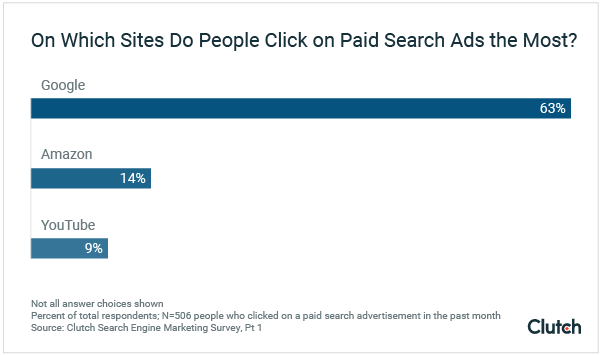 Which paid search ads people click on the most